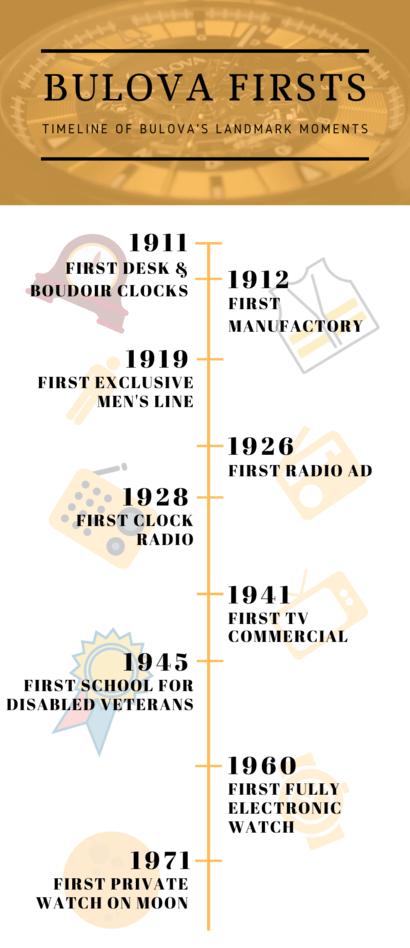 Timeline of Bulova's landmark moments