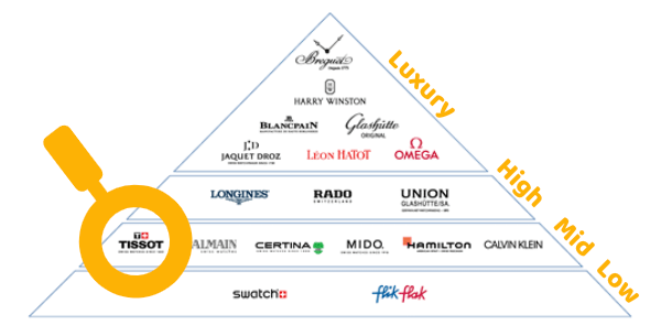 Is Tissot a luxury brand? The Swatch Group ranking