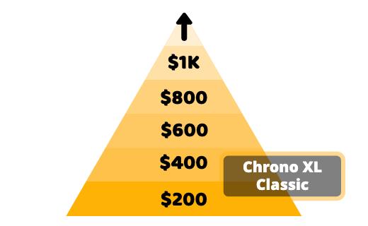 Tissot watch price structure